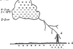 Схема процесса электризации грозового облака и развития грозового разряда на наземный объект