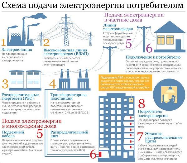 Схема подачи электроснабжения потребителям