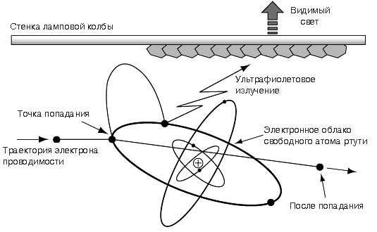 Принцип люминесцентной лампы
