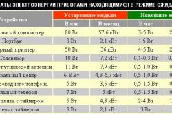 Затраты электроэнергии приборами, находящимися в режиме ожидания