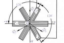 Схема получения вращающегося магнитного поля