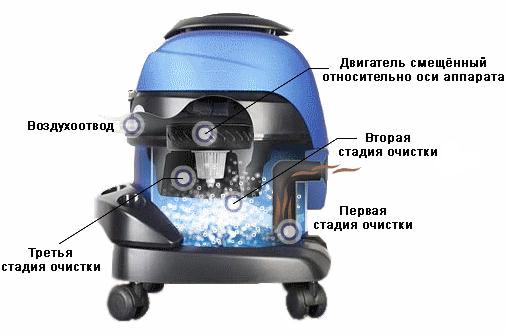 Схема работы пылесоса с водяным фильтром