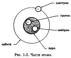 Части атома