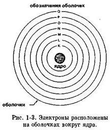 Электроны, расположенные на оболочках вокруг ядра