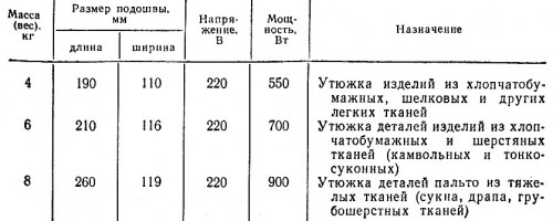 Техническая характеристика утюгов марки УЭП Куйбышевского механического завода