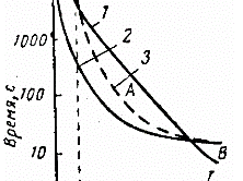 Кривая 1. Зависимость длительности протекания тока от его величины, при которых обеспечивается надежная и длительная эксплуатация оборудования
