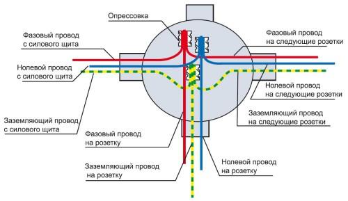 Схема соединения проводов в распределительной коробке под одну розетку