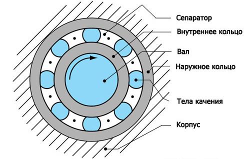 Схема опоры с подшипником качения