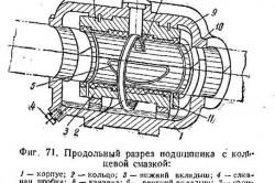 Схема подшипника с кольцевой смазкой