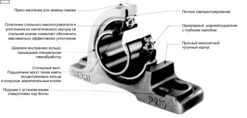 Схема подшипникового узла