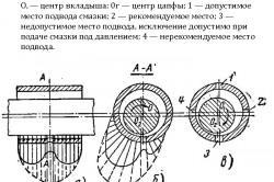 Схема распределения давления внутри масляного слоя и места подвода смазки в подшипник
