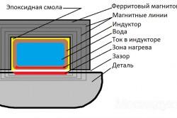 Схема устройства для нагревания подшипников
