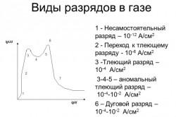 График видов разрядов в газе