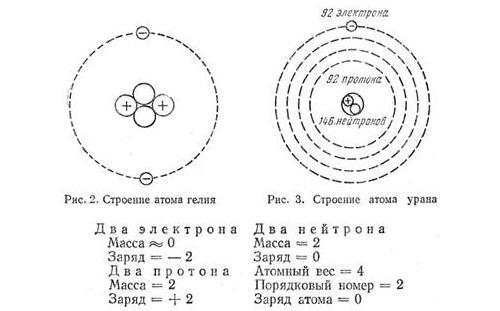 Схемы строения атома гелия и урана