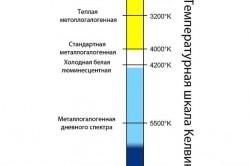 Сравнительная шкала температур ламп