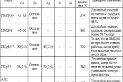 Таблица свойств серебряных и медно-цинковых припоев