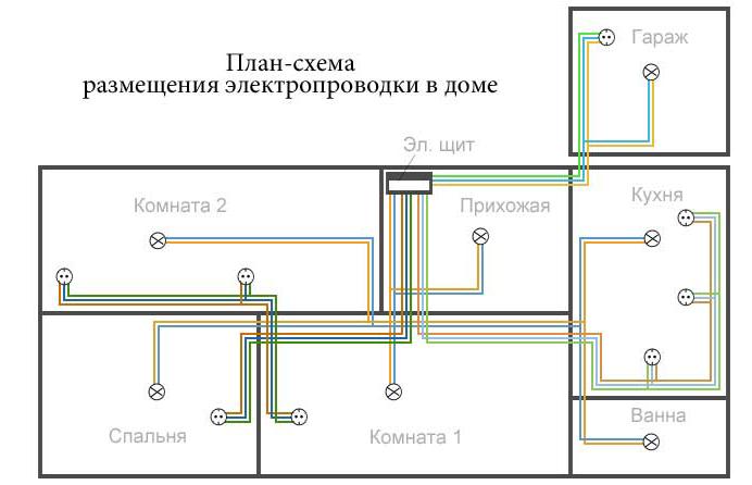 План-схема размещения электропроводки