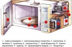 Схема СВЧ-печи