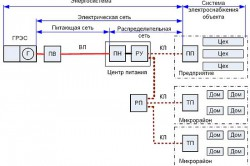 Схема распределительных линий