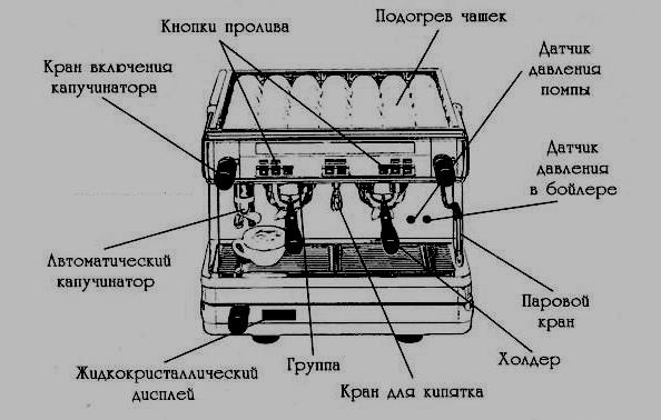Схема устройства кофемашины