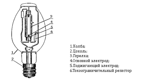 Схема устройства лампы ДРЛ