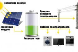 Простая схема работы солнечной электростанции