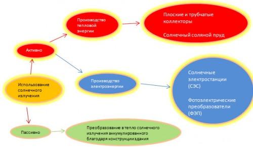 Схема использования солнечной энергии