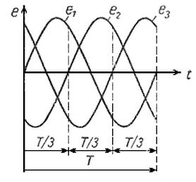 Кривые мгновенных значений трехфазной системы Э.Д.С.