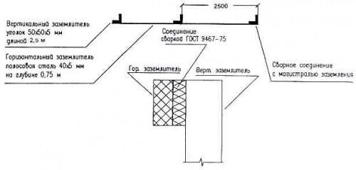 Схема заземляющего устройства