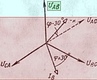 Векторная диаграмма к способу двух ваттметров