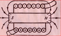 Намагничивание стального стержня в катушке, обтекаемой током