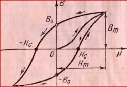 Петля гистерезиса и кривая первоначального намагничивания