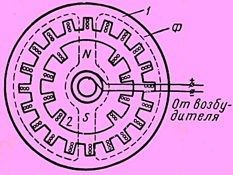 Схема устройства генератора переменного тока