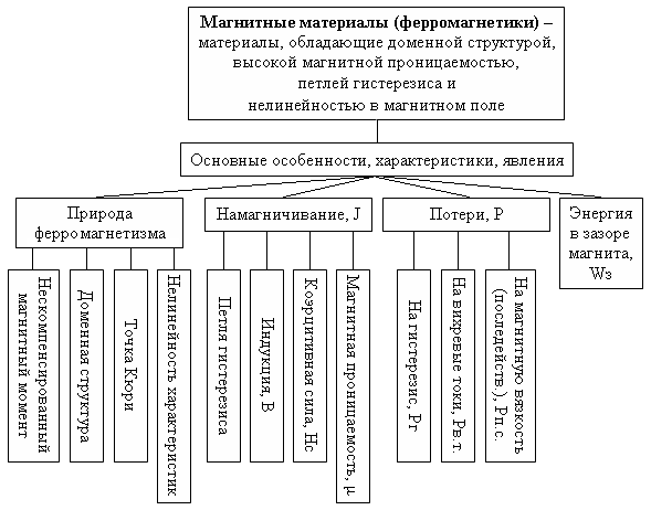 Природа ферромагнетизма