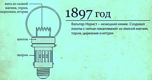 Первая американская коммерческая лампа с вольфрамовой спиралью