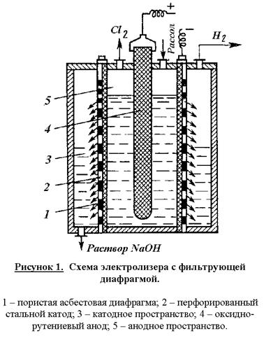Схема электролизера с фильтрующей диафрагмой.