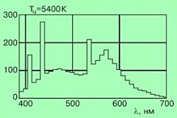 Спектр излучения люминофора