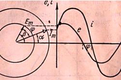 Сдвиг фаз между э. д. с. и током