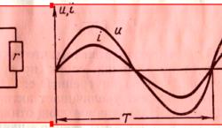 Кривые мгновенных значений напряжения и тока в цепи,содержащей только сопротивление r