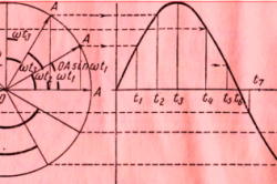 Построение синусоидальной кривой при помощи вращающего вектора