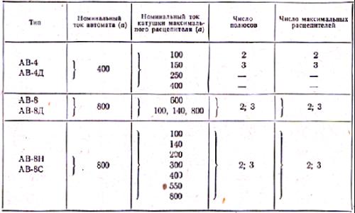 Таблица 1. Технические данные автоматов АВ.