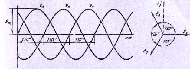 Рис. 2 Графики и векторная диаграмма симметричной трехфазной системы э. д. с.