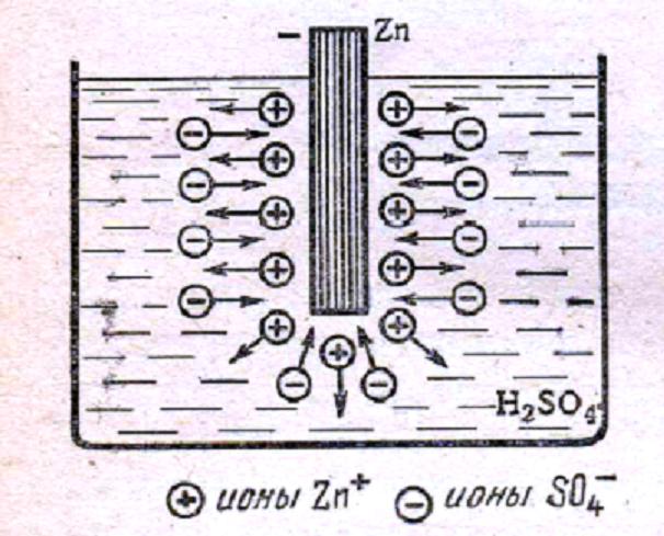 Рисунок. 1 Цинковая пластина в растворе серной кислоты.