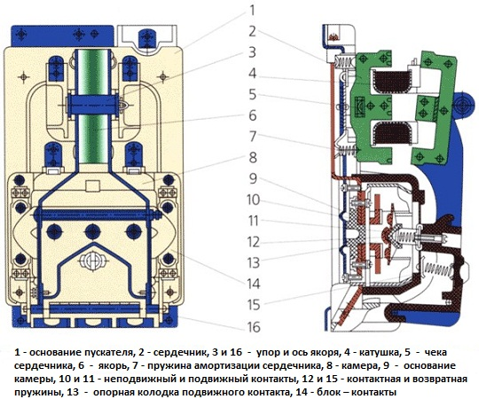 Схема магнитного пускателя