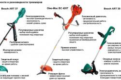 Разновидности триммеров