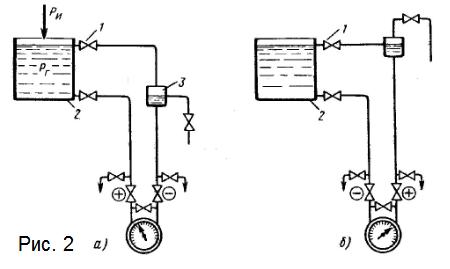 Рисунок 2. Дифманометрический уровень с прямой (а) и обратной (б) шкалой: 1, 2 - отборы, 3 - уравнительный сосуд