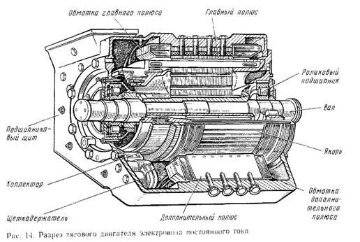 Устройство тягового двигателя