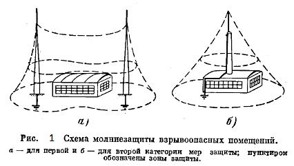 Рисунок 1. Схема молниезащиты взрывоопасных помещений