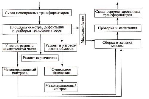 Типовая структурно-технологическая схема ремонта трансформаторов