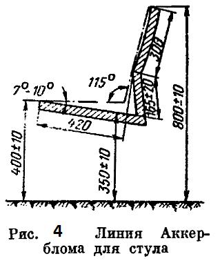 Рисунок 4. Линия Аккерблома для стула